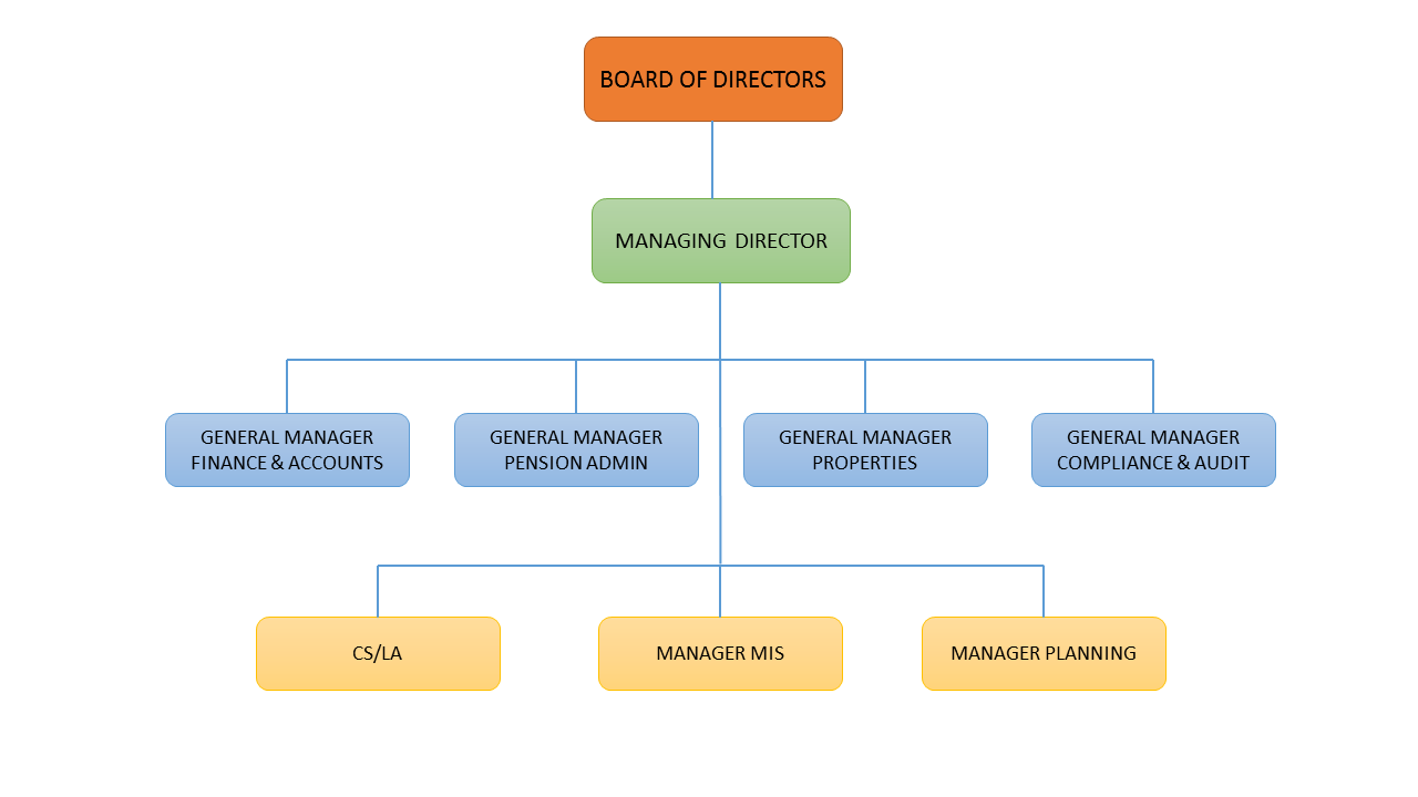 Departments Chart